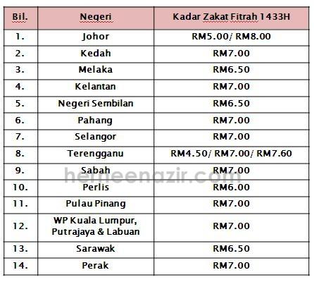 Info Kadar Zakat Fitrah Negeri Negeri Malaysia 2012 Herneenazir Com