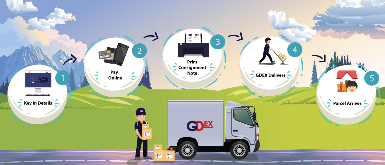 Perkhidmatan Penghantaran Lebih Mudah & Cepat Dengan myGDEX Portal