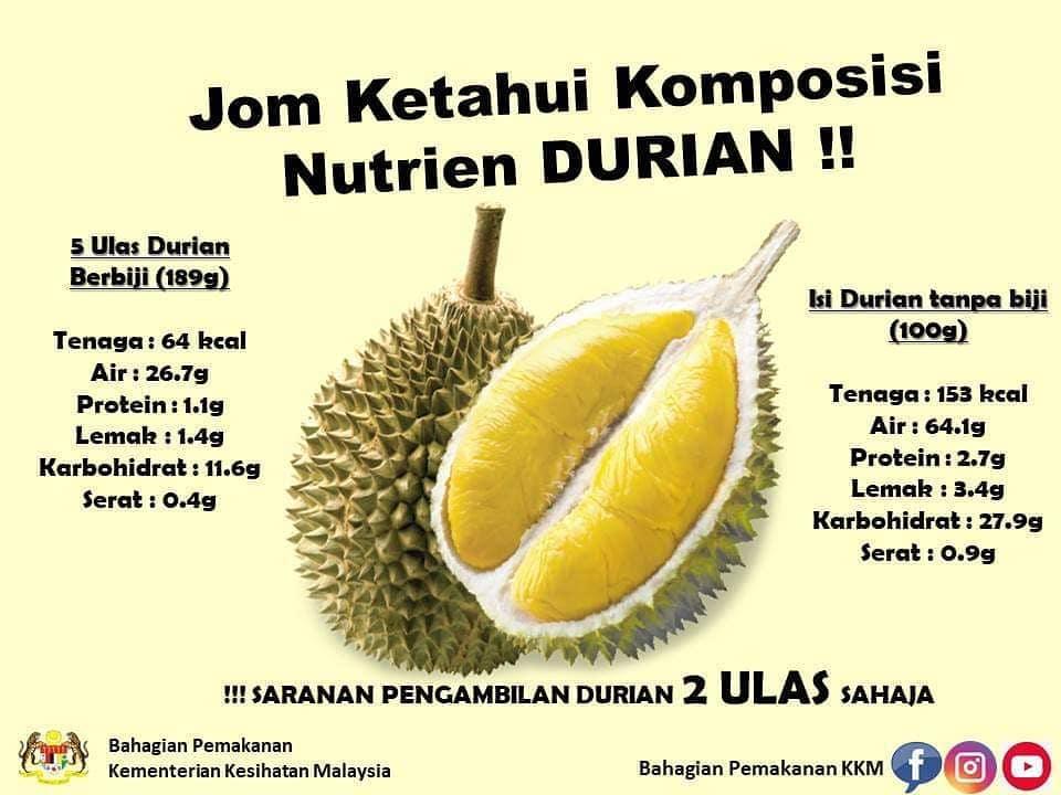Jom Ketahui Komposisi Nutrien DURIAN!