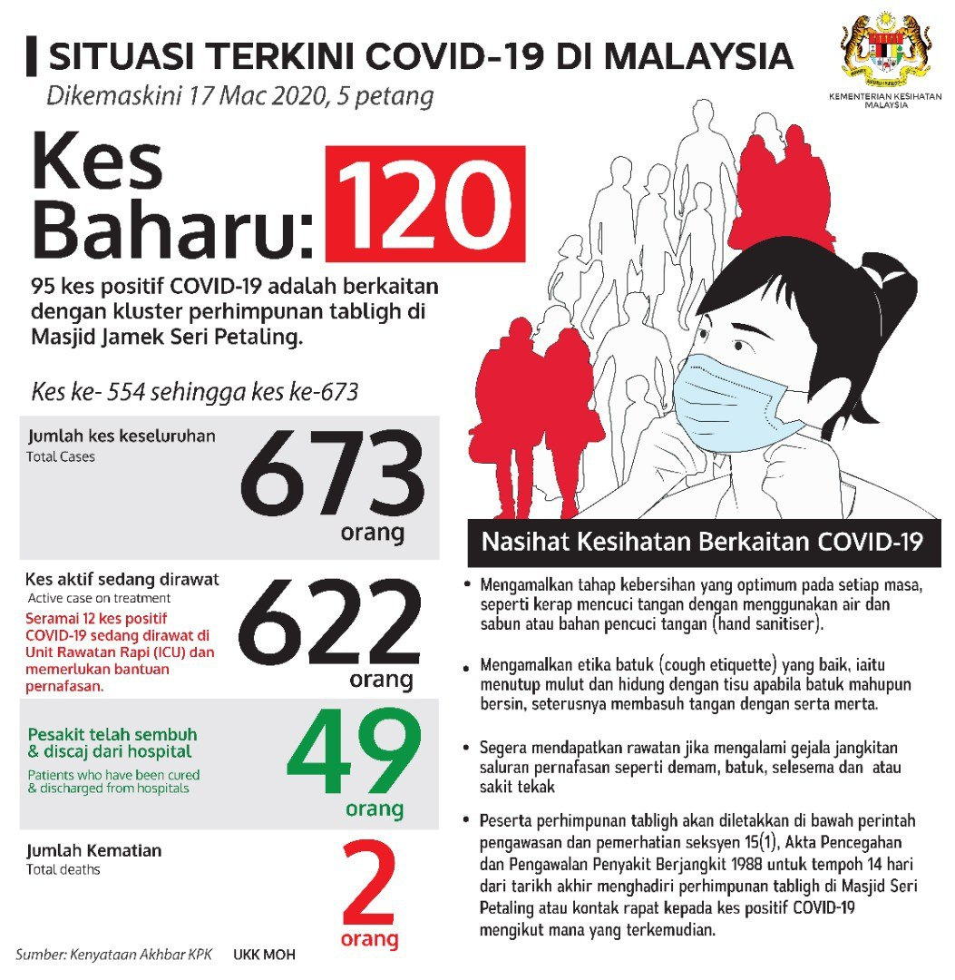 COVID-19 | Malaysia Catat 2 Kes Kematian Pertama