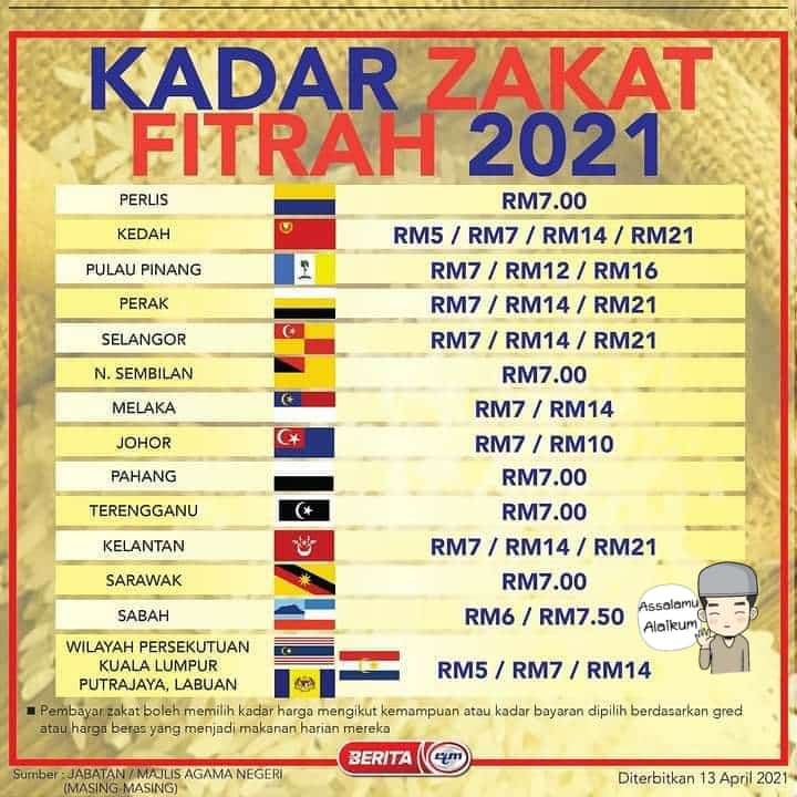Kadar Bayaran Zakat Fitrah Bagi Negeri- Negeri Di Seluruh Malaysia Tahun 1442H / 2021M