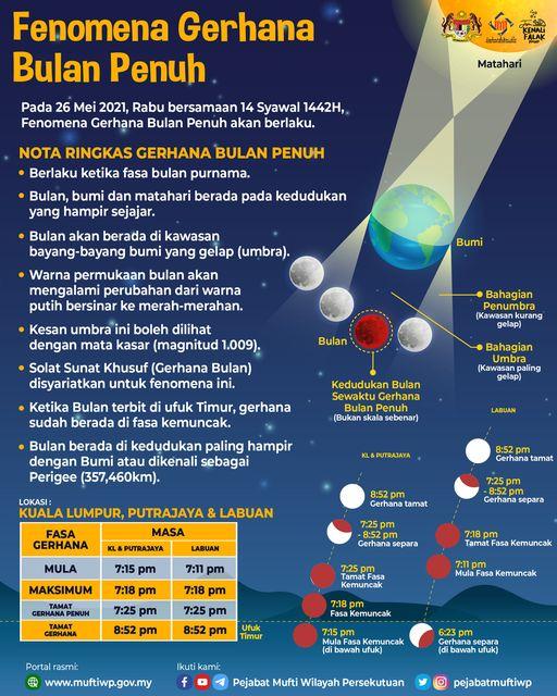 Fenomena Gerhana Bulan Penuh - 26 Mei 2021